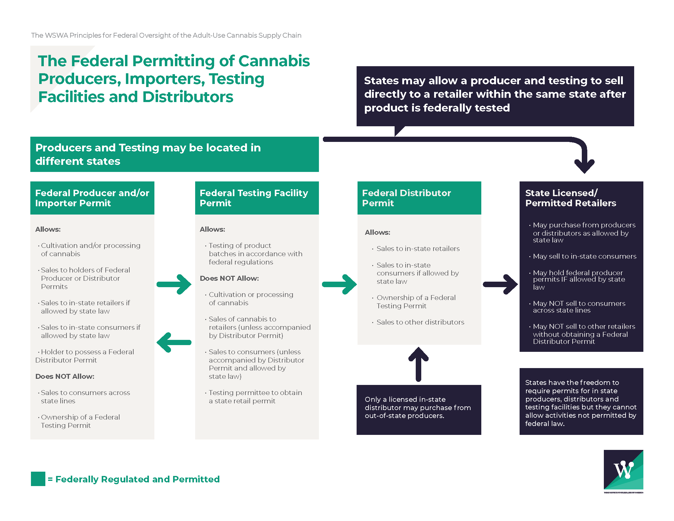 Principles of Permitting Adult-Use Cannabis Federally
