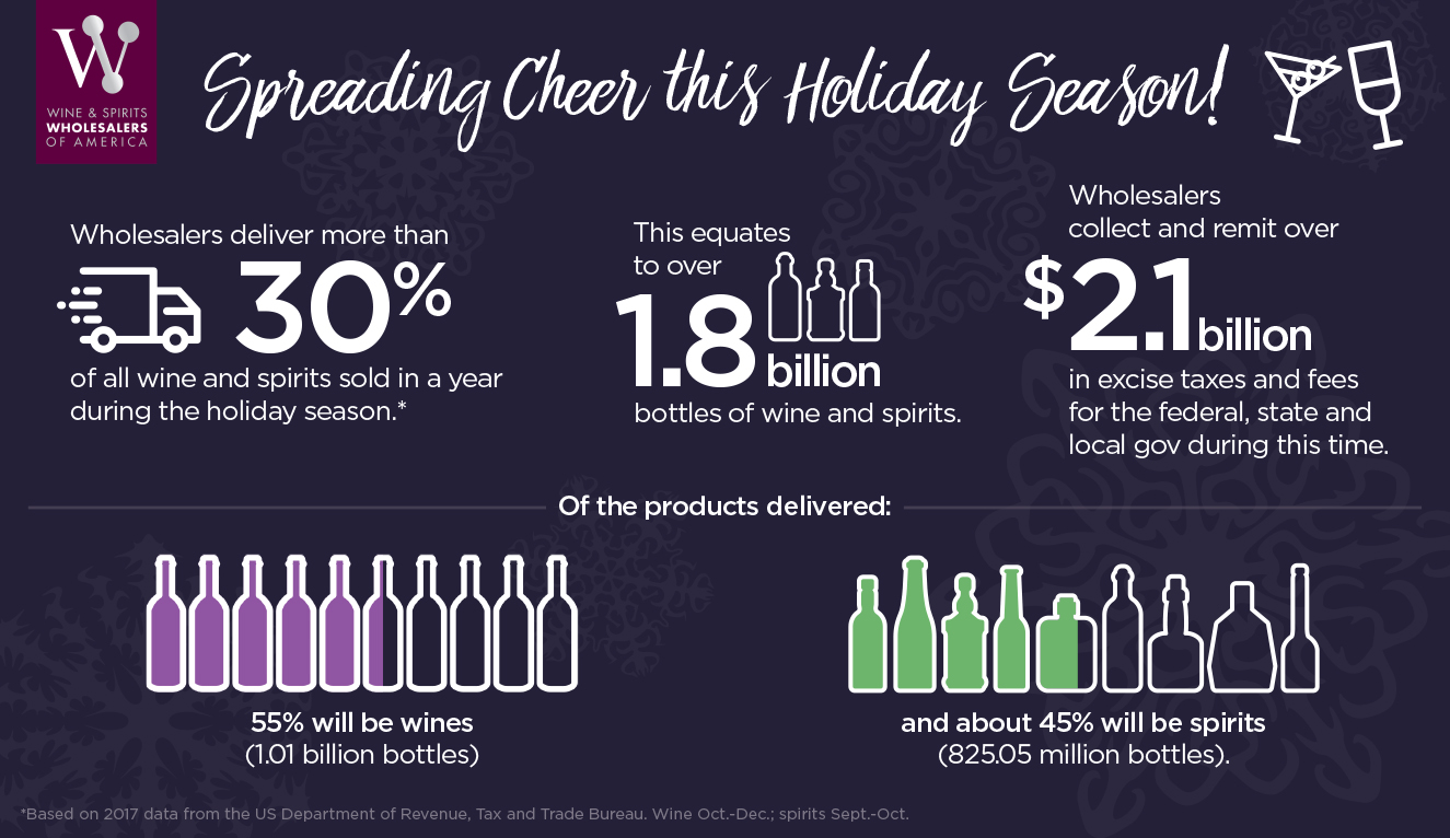 2019 Holiday Impact Infographic